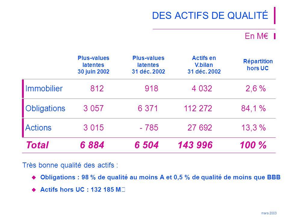 DES ACTIFS DE QUALITÉ Total 6 884 6 504 143 996 100 % En M€