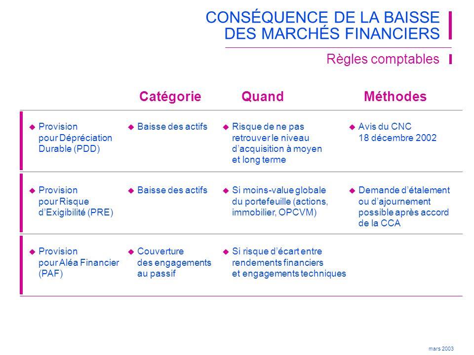 CONSÉQUENCE DE LA BAISSE DES MARCHÉS FINANCIERS