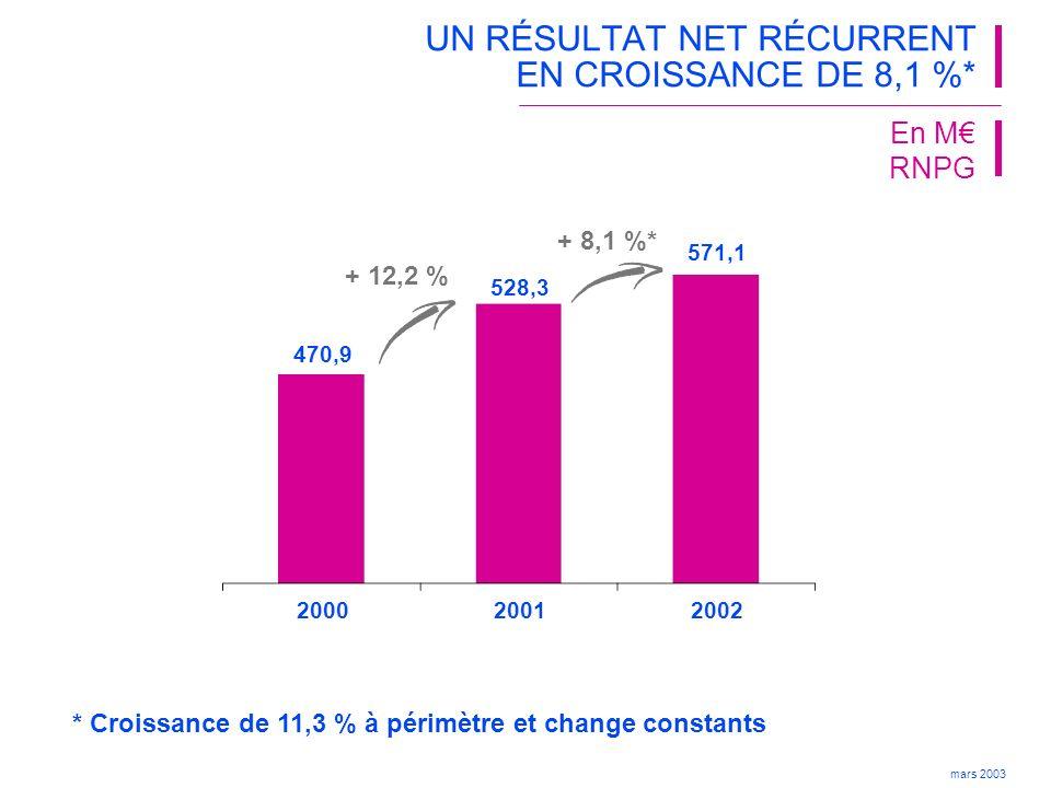 UN RÉSULTAT NET RÉCURRENT EN CROISSANCE DE 8,1 %*