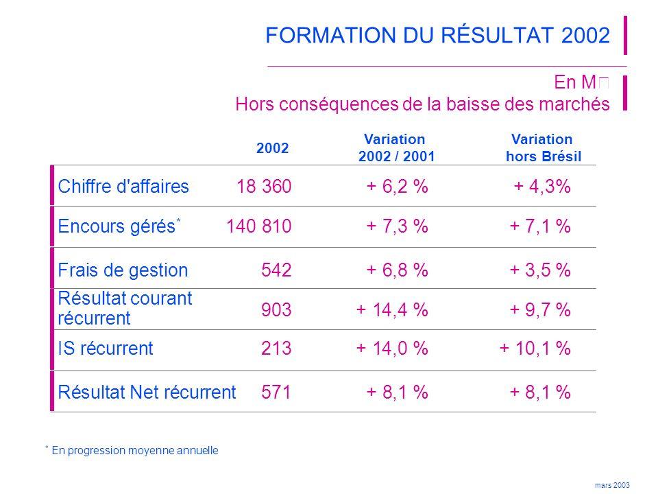 FORMATION DU RÉSULTAT 2002 903 + 14,4 % + 9,7 %