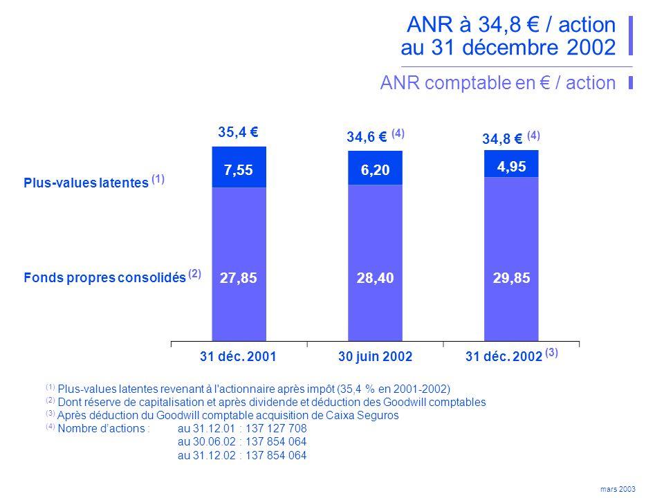ANR à 34,8 € / action au 31 décembre 2002
