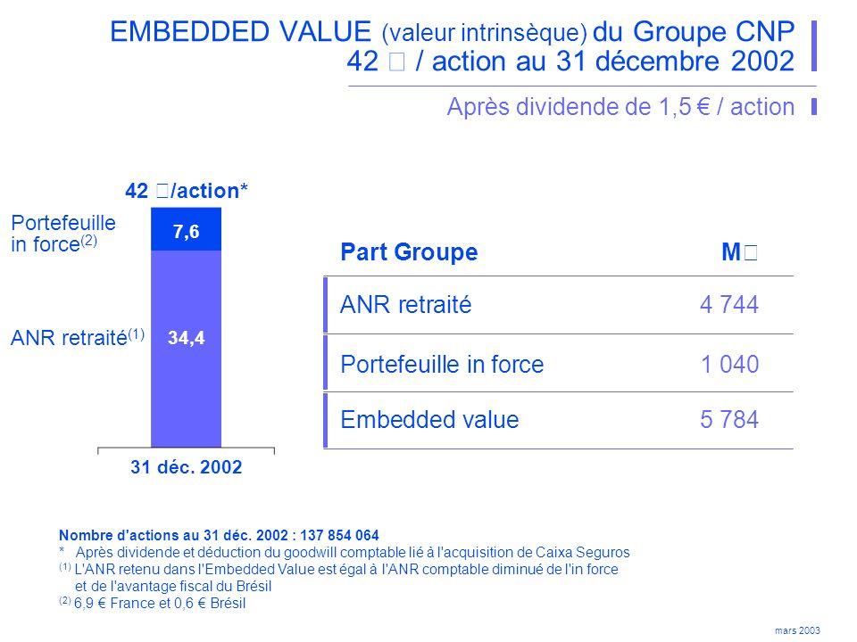 EMBEDDED VALUE (valeur intrinsèque) du Groupe CNP 42 € / action au 31 décembre 2002