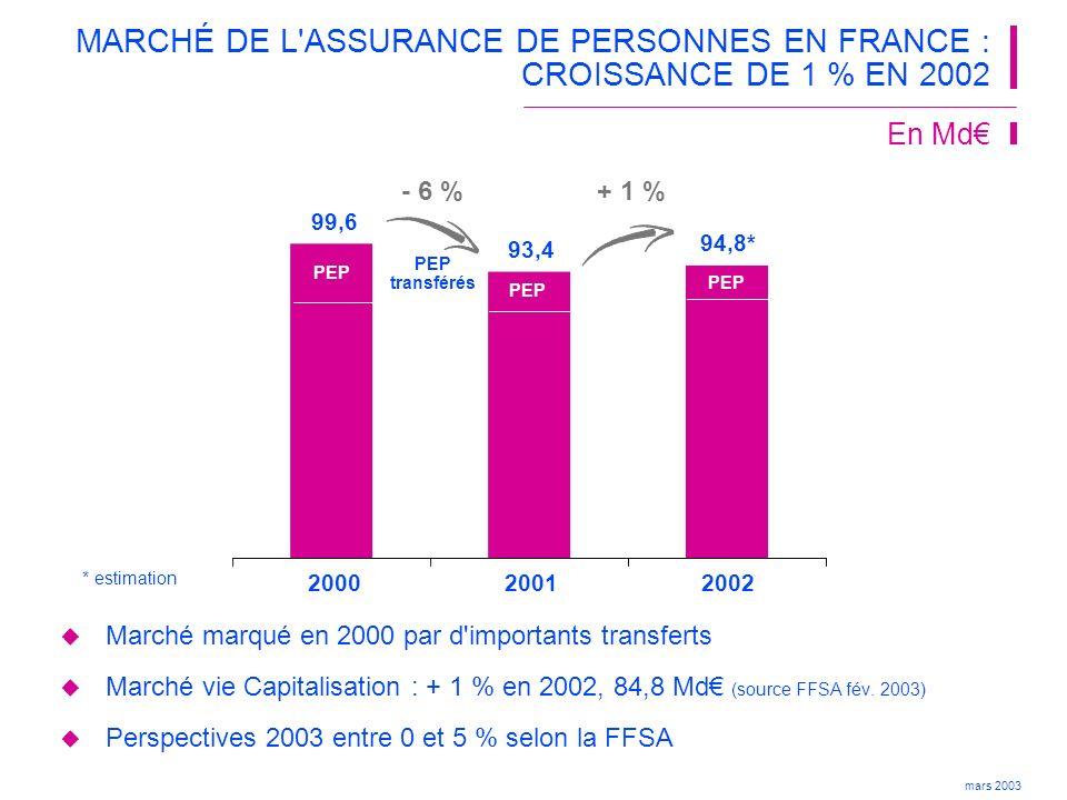 MARCHÉ DE L ASSURANCE DE PERSONNES EN FRANCE : CROISSANCE DE 1 % EN 2002