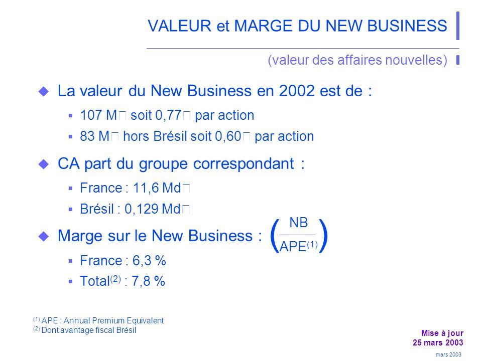 VALEUR et MARGE DU NEW BUSINESS