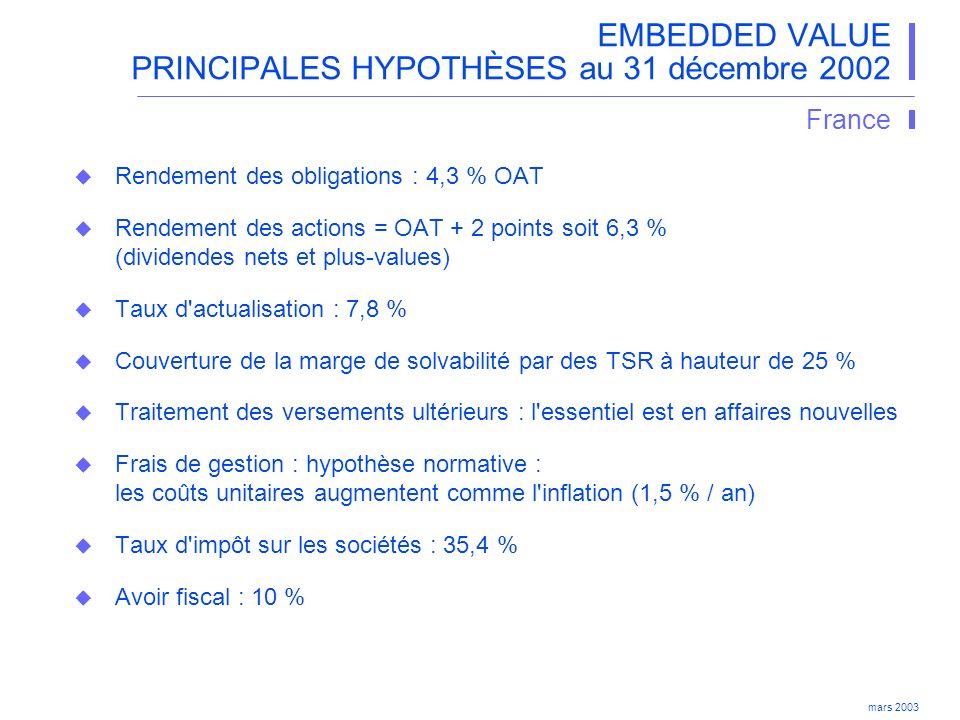 EMBEDDED VALUE PRINCIPALES HYPOTHÈSES au 31 décembre 2002