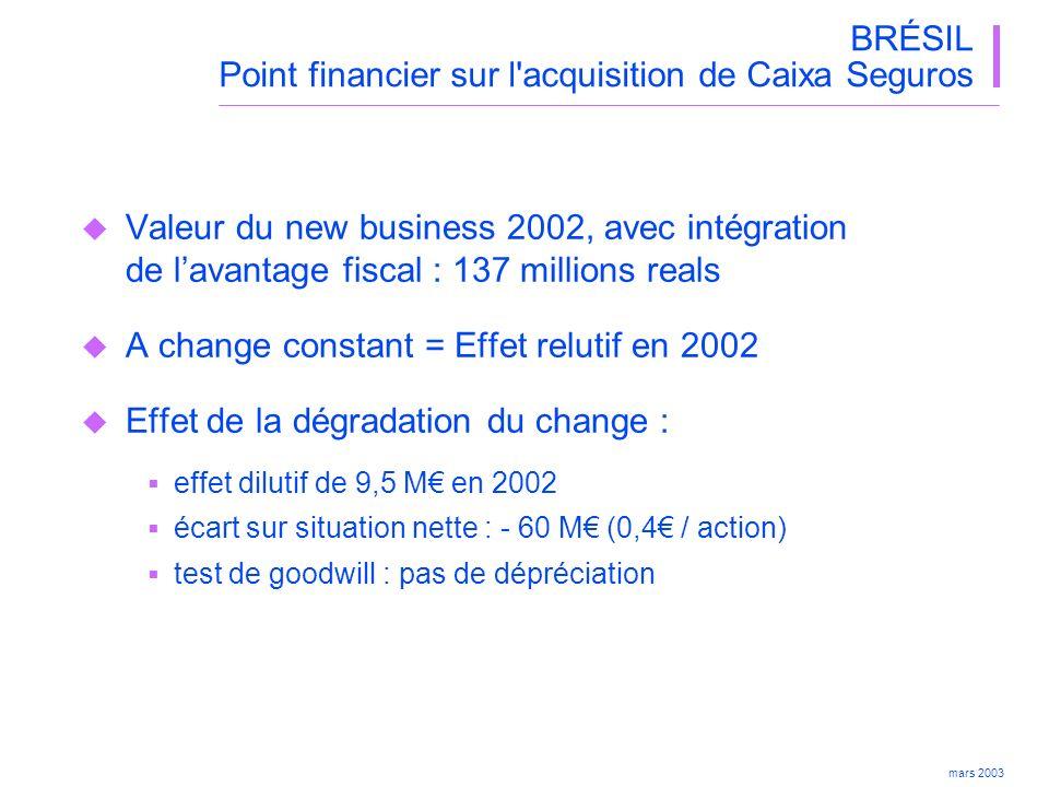 BRÉSIL Point financier sur l acquisition de Caixa Seguros