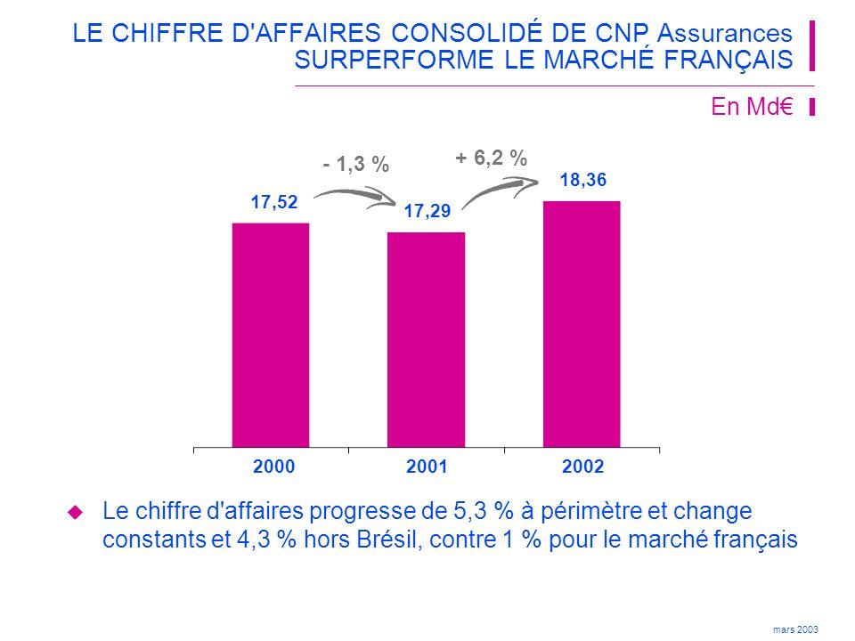 LE CHIFFRE D AFFAIRES CONSOLIDÉ DE CNP Assurances SURPERFORME LE MARCHÉ FRANÇAIS