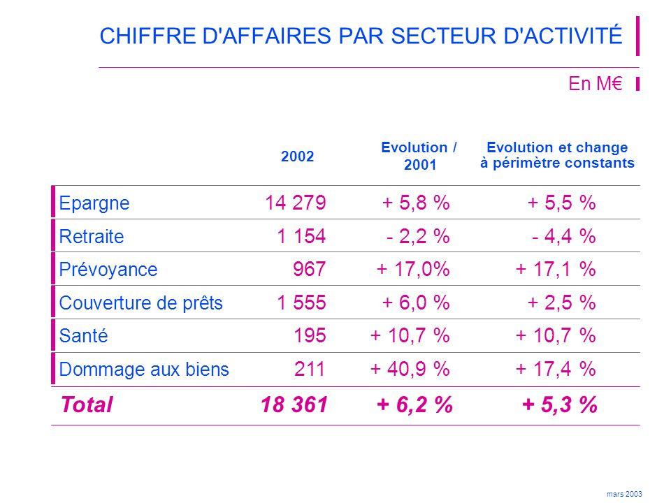 CHIFFRE D AFFAIRES PAR SECTEUR D ACTIVITÉ