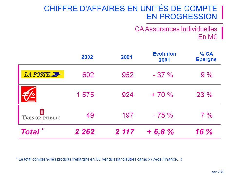 CHIFFRE D AFFAIRES EN UNITÉS DE COMPTE EN PROGRESSION