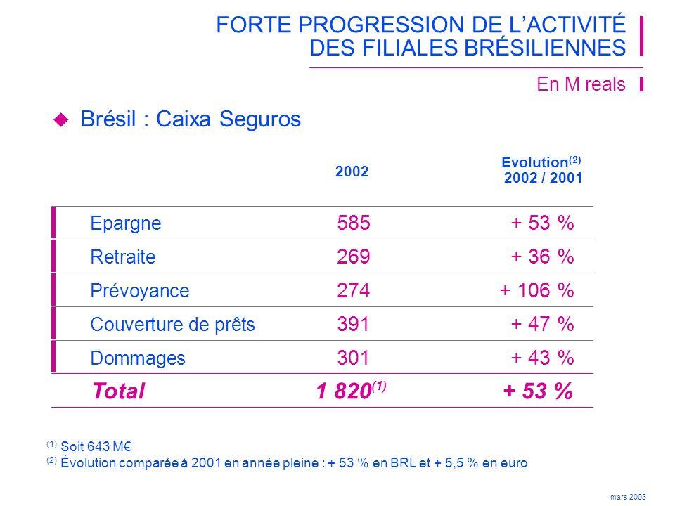 FORTE PROGRESSION DE L'ACTIVITÉ DES FILIALES BRÉSILIENNES