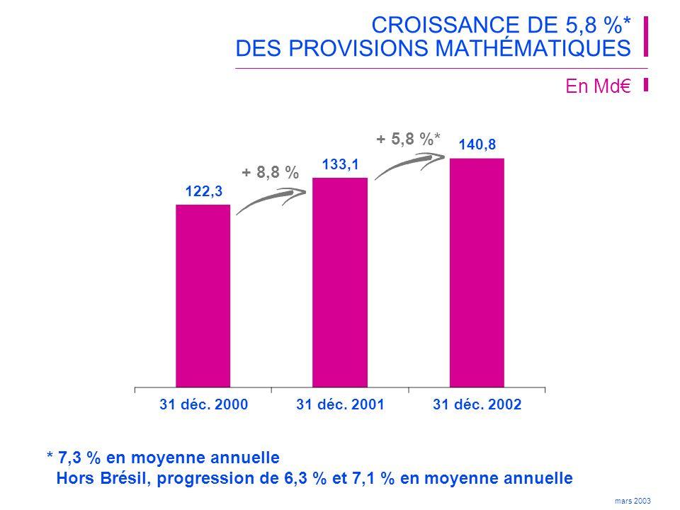 CROISSANCE DE 5,8 %* DES PROVISIONS MATHÉMATIQUES