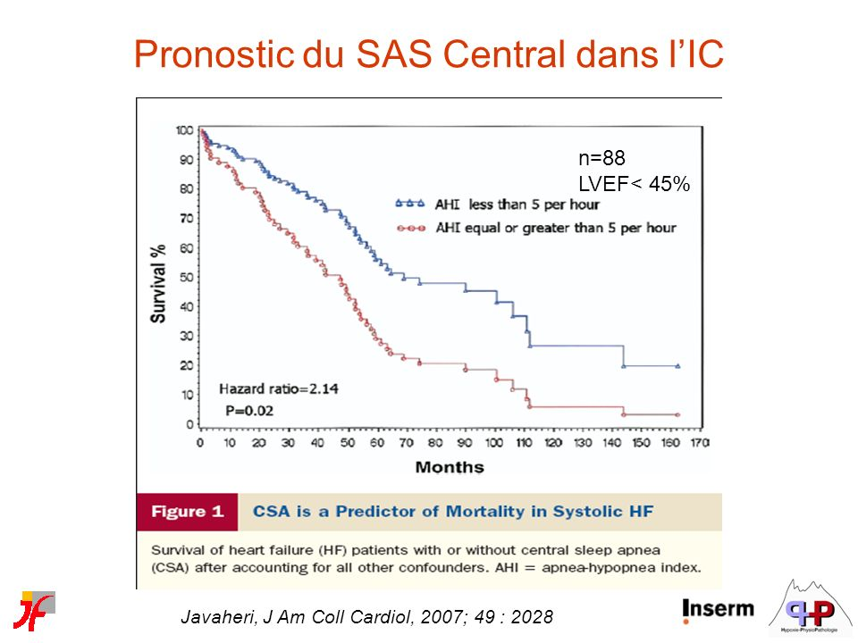 Pronostic du SAS Central dans l'IC