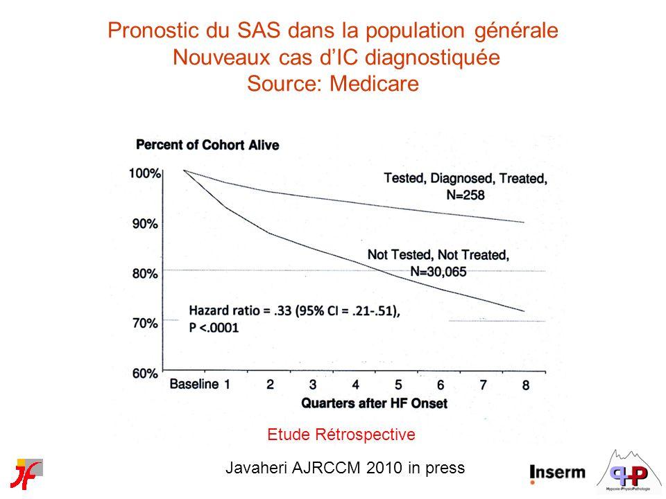 Pronostic du SAS dans la population générale Nouveaux cas d'IC diagnostiquée Source: Medicare