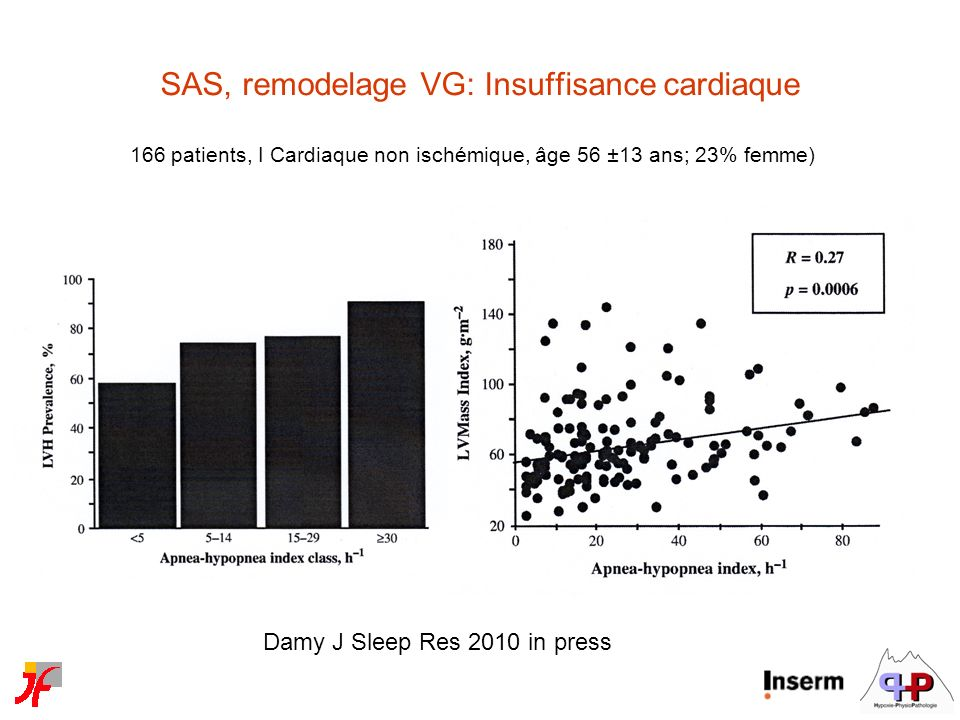 SAS, remodelage VG: Insuffisance cardiaque