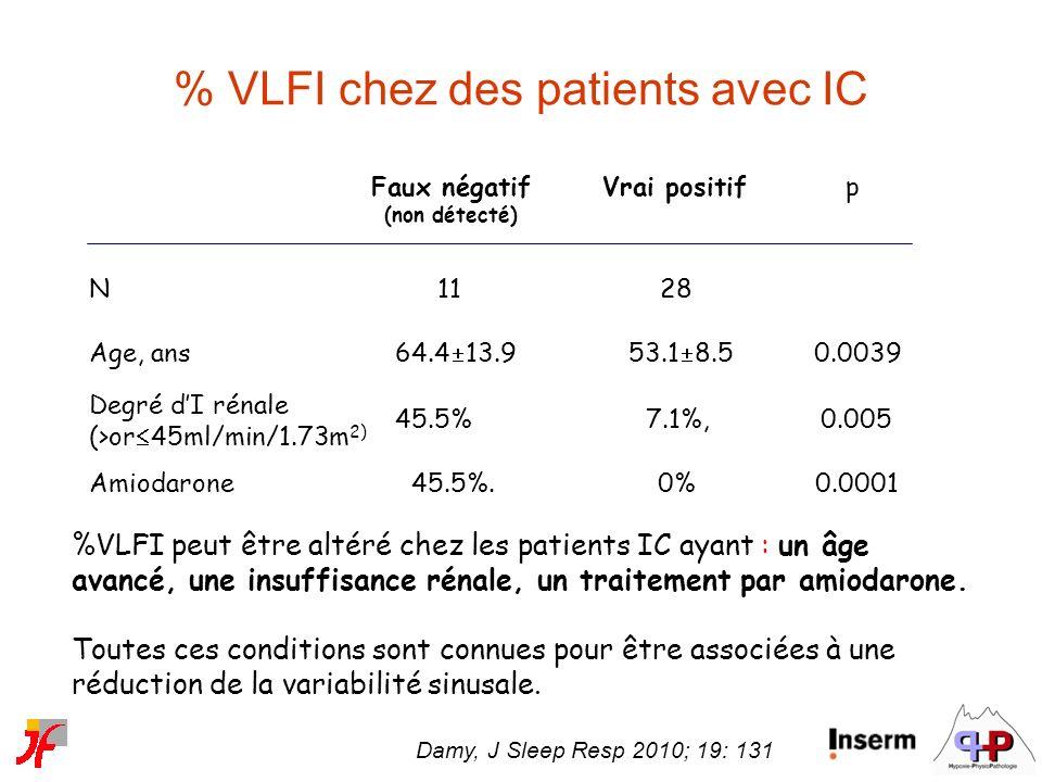 % VLFI chez des patients avec IC