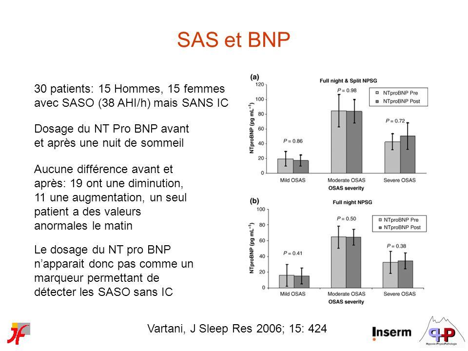 SAS et BNP 30 patients: 15 Hommes, 15 femmes