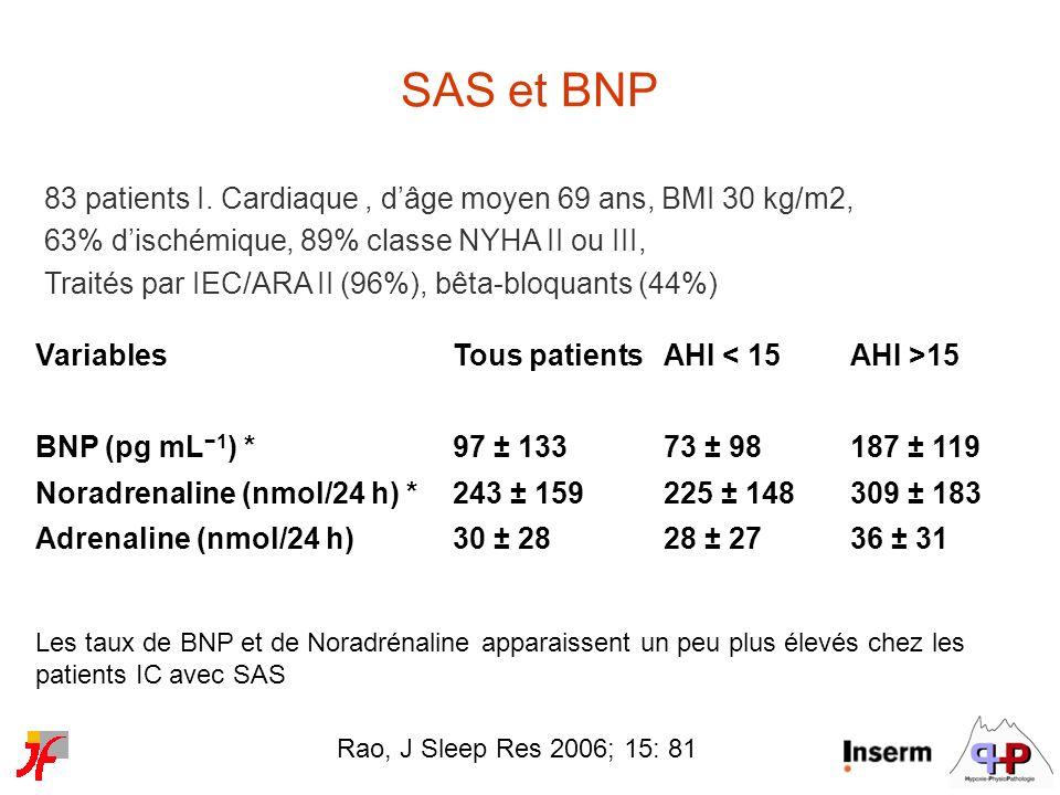 SAS et BNP 83 patients I. Cardiaque , d'âge moyen 69 ans, BMI 30 kg/m2, 63% d'ischémique, 89% classe NYHA II ou III,