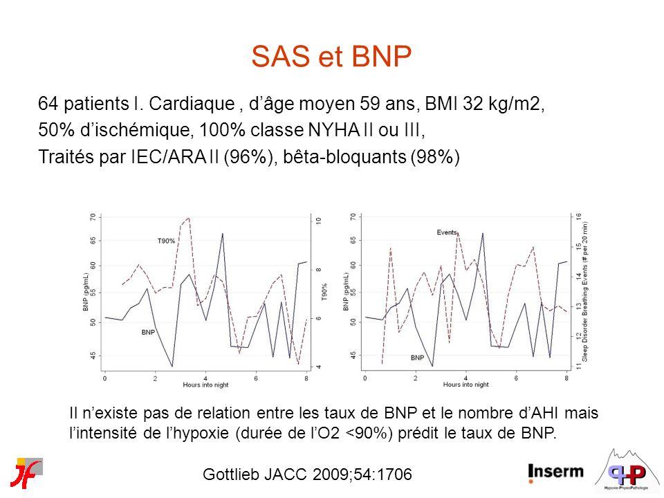 SAS et BNP 64 patients I. Cardiaque , d'âge moyen 59 ans, BMI 32 kg/m2, 50% d'ischémique, 100% classe NYHA II ou III,