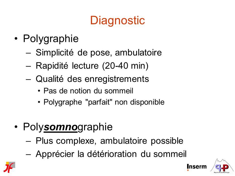 Diagnostic Polygraphie Polysomnographie