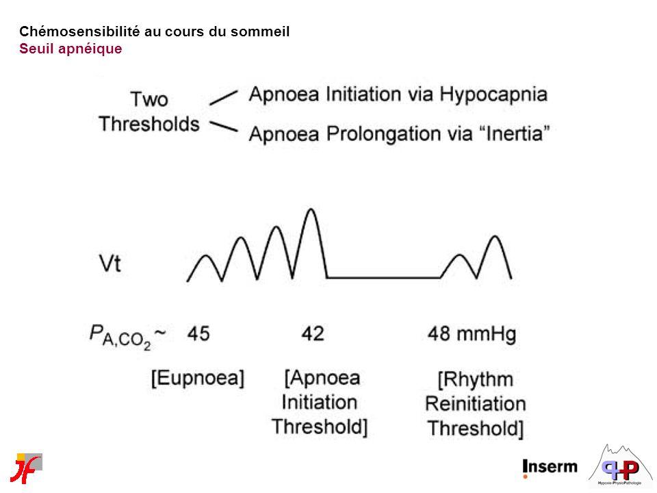 Chémosensibilité au cours du sommeil Seuil apnéique