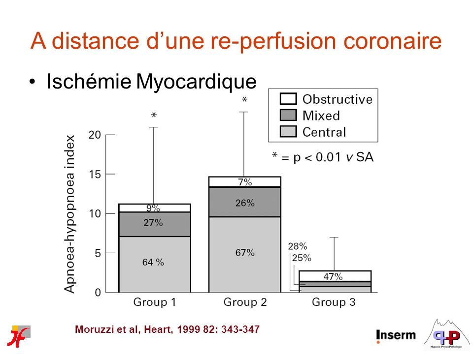 A distance d'une re-perfusion coronaire