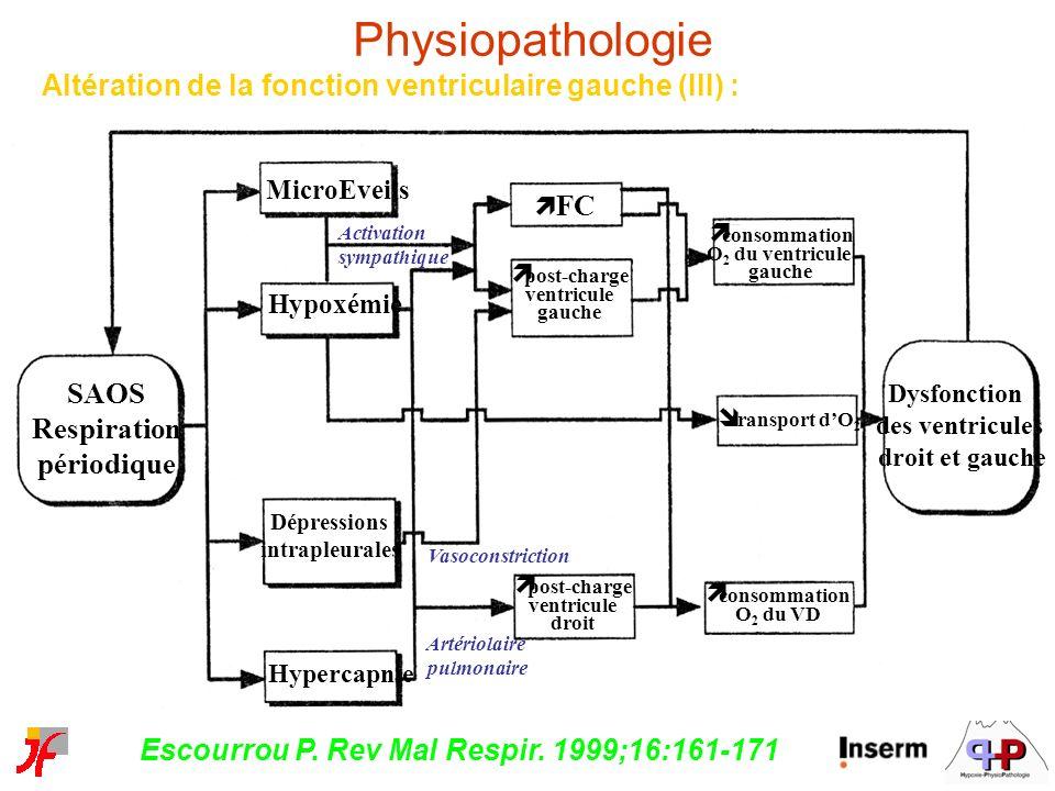 Physiopathologie Altération de la fonction ventriculaire gauche (III) : MicroEveils. ì FC. Activation.