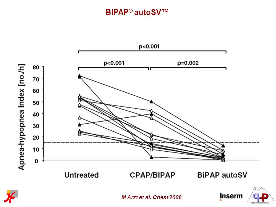 BIPAP® autoSV™ M Arzt et al. Chest 2008