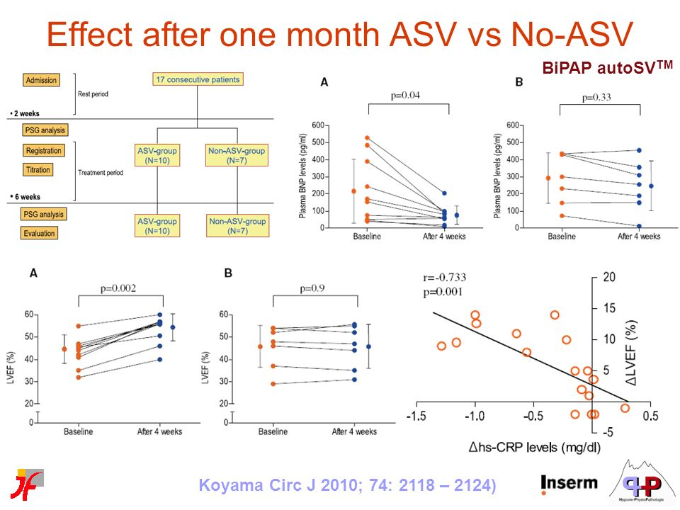 Effect after one month ASV vs No-ASV
