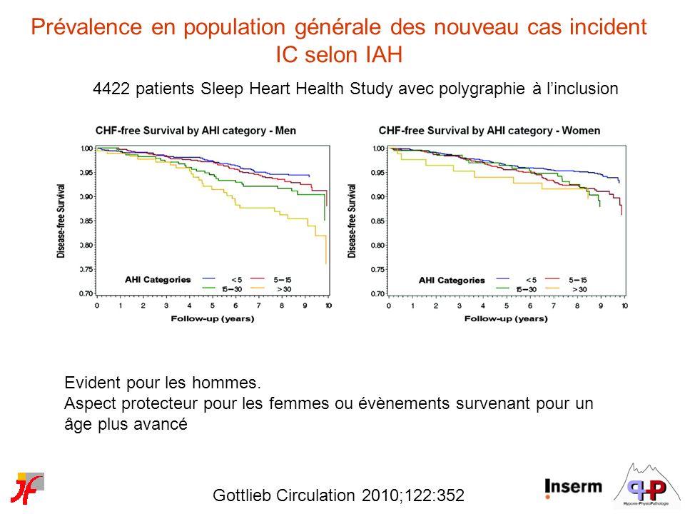 Prévalence en population générale des nouveau cas incident IC selon IAH