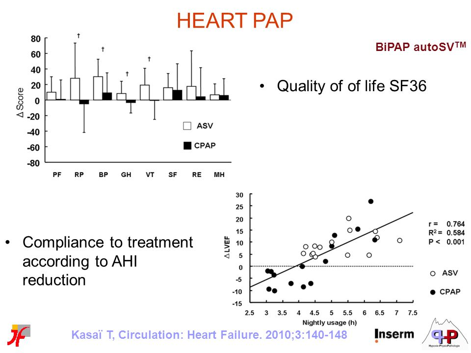 HEART PAP Quality of of life SF36