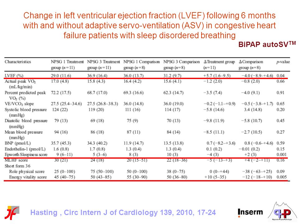 Change in left ventricular ejection fraction (LVEF) following 6 months with and without adaptive servo-ventilation (ASV) in congestive heart failure patients with sleep disordered breathing