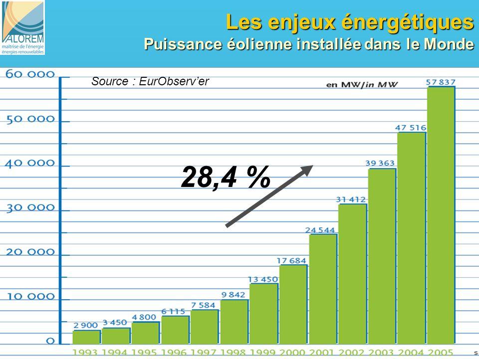 Les enjeux énergétiques Puissance éolienne installée dans le Monde
