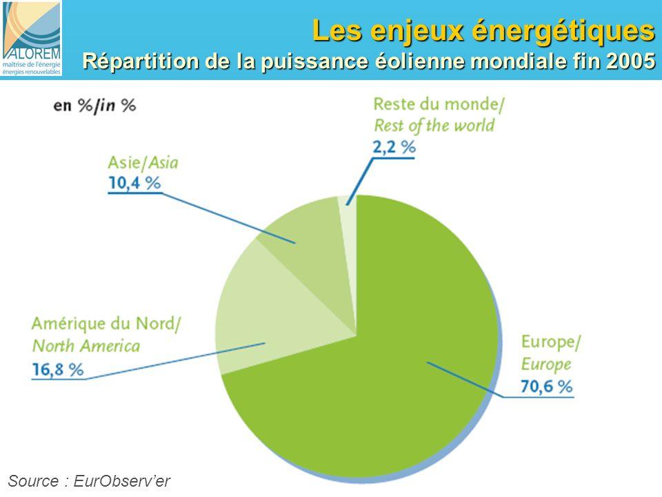 Les enjeux énergétiques Répartition de la puissance éolienne mondiale fin 2005