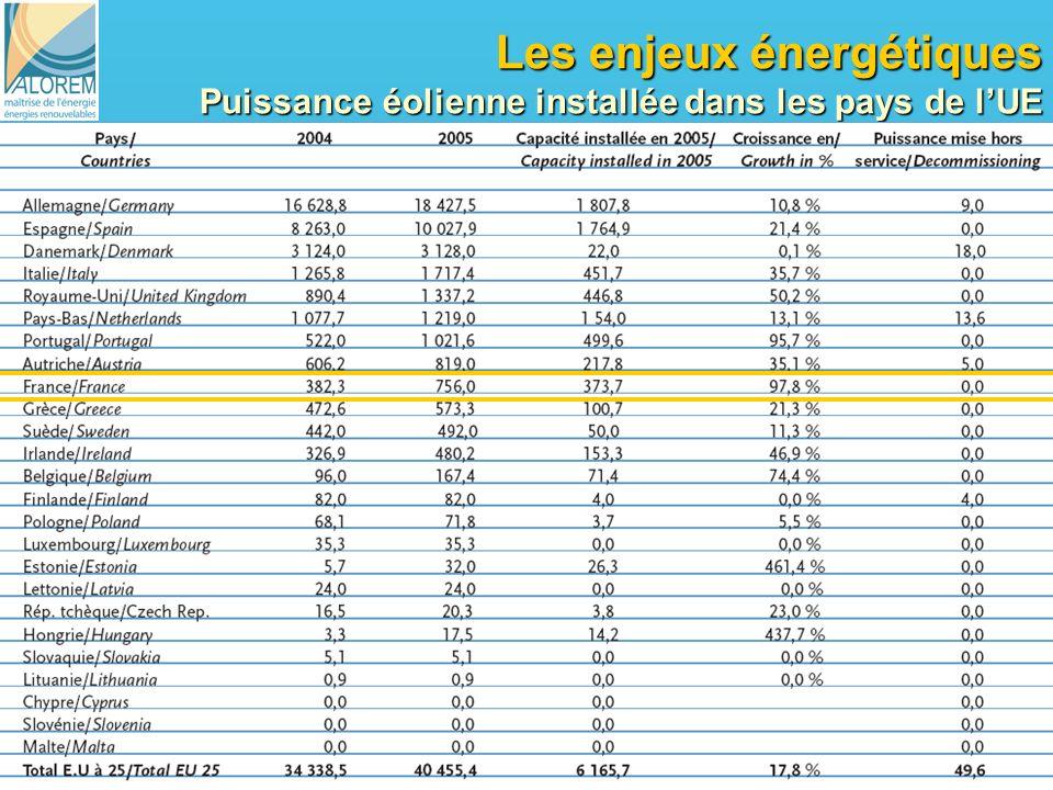 Les enjeux énergétiques Puissance éolienne installée dans les pays de l'UE