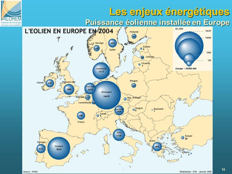 Les enjeux énergétiques Puissance éolienne installée en Europe