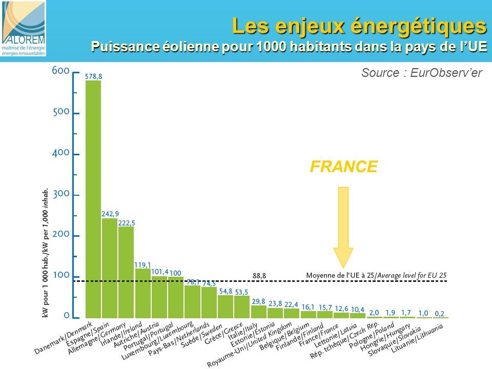Les enjeux énergétiques Puissance éolienne pour 1000 habitants dans la pays de l'UE