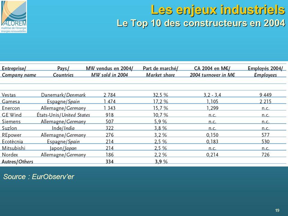 Les enjeux industriels Le Top 10 des constructeurs en 2004