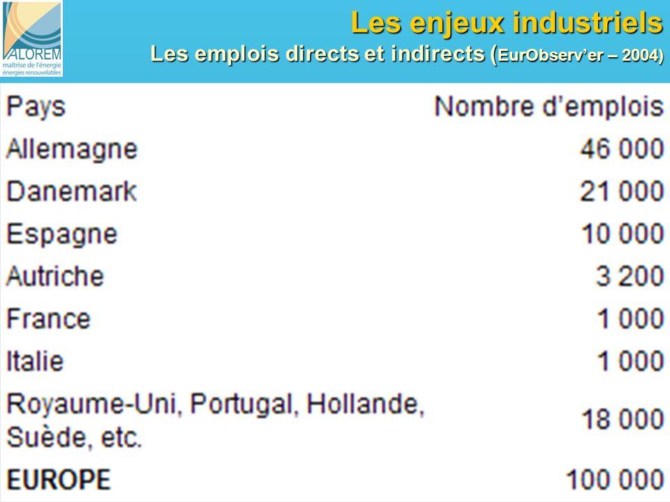 Les enjeux industriels Les emplois directs et indirects (EurObserv'er – 2004)