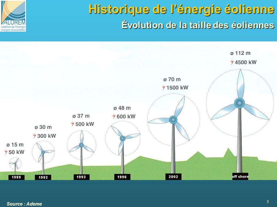Historique de l'énergie éolienne Évolution de la taille des éoliennes