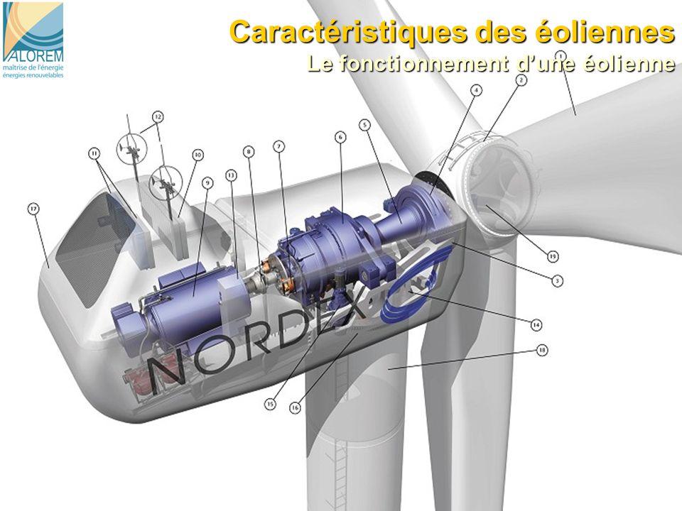 Caractéristiques des éoliennes Le fonctionnement d'une éolienne