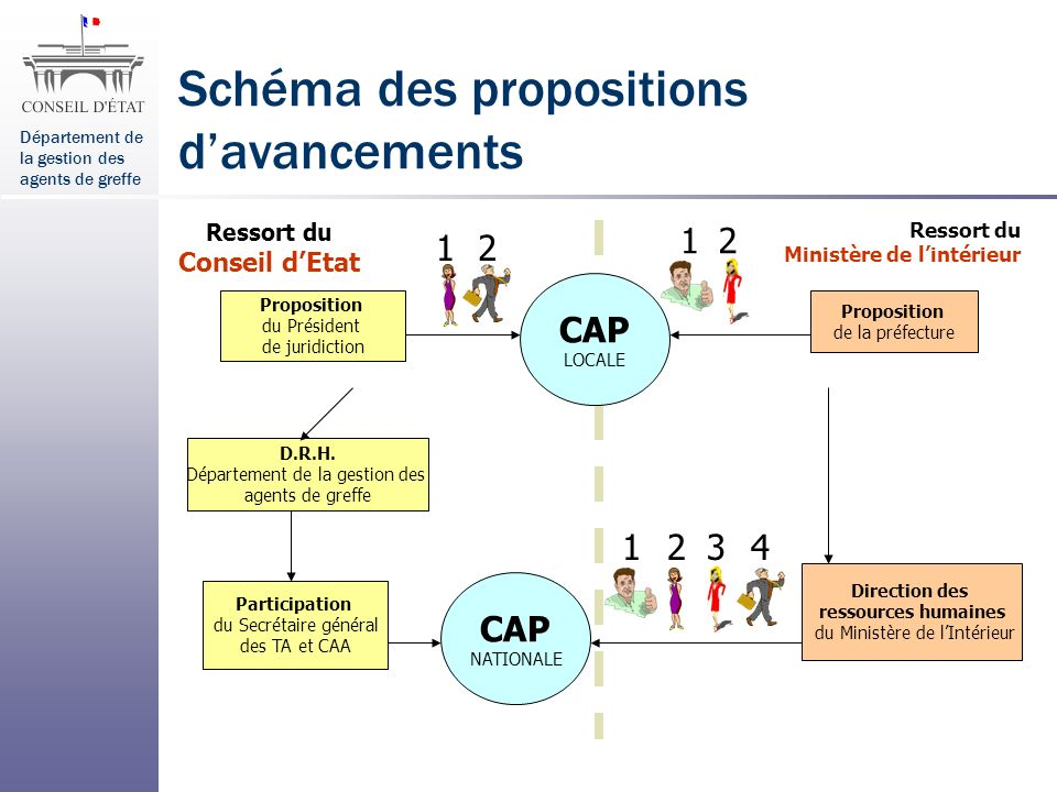 Schéma des propositions d'avancements