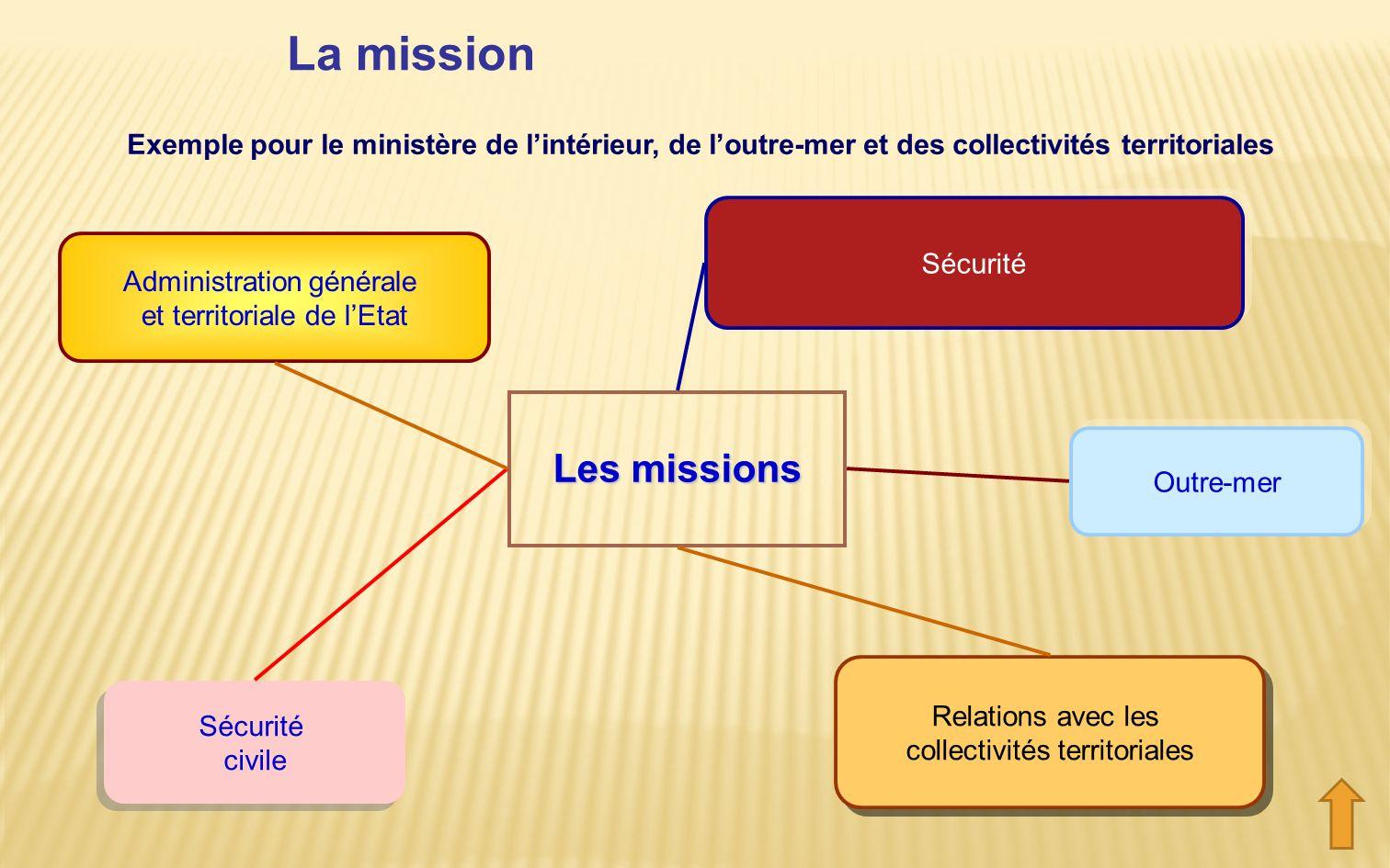 La mission Les missions