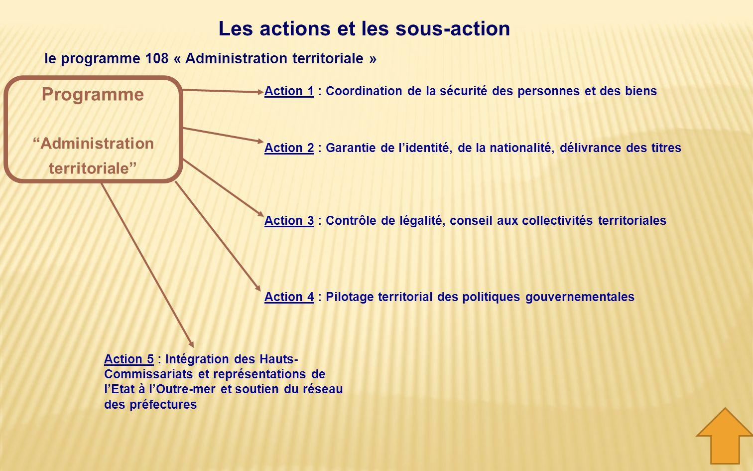 L'action Précise le contenu et les finalités du programme