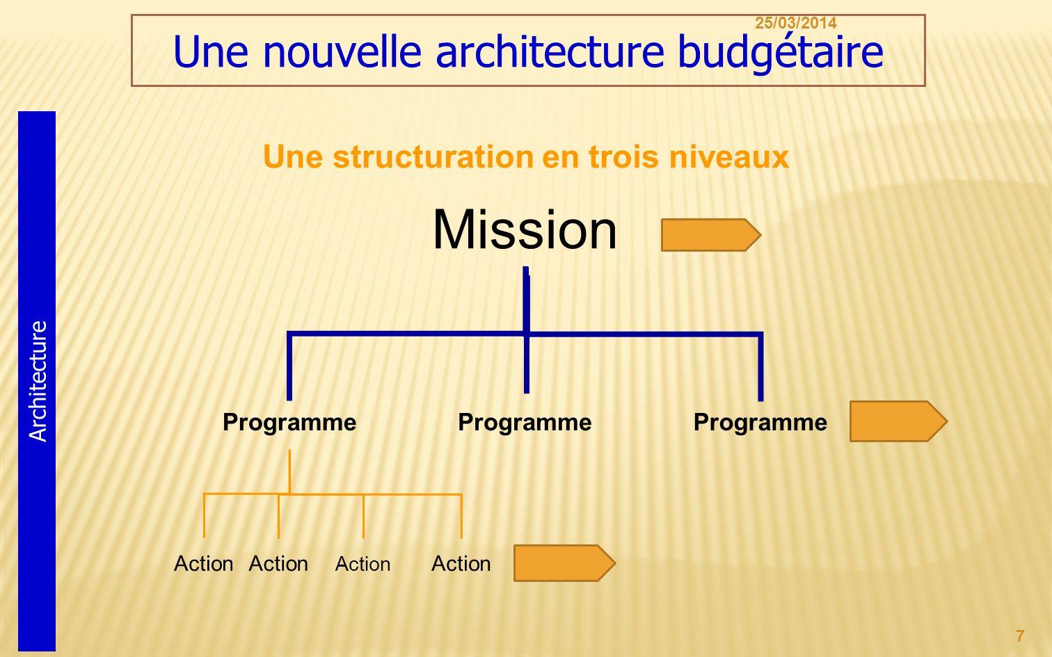 Mission Une nouvelle architecture budgétaire