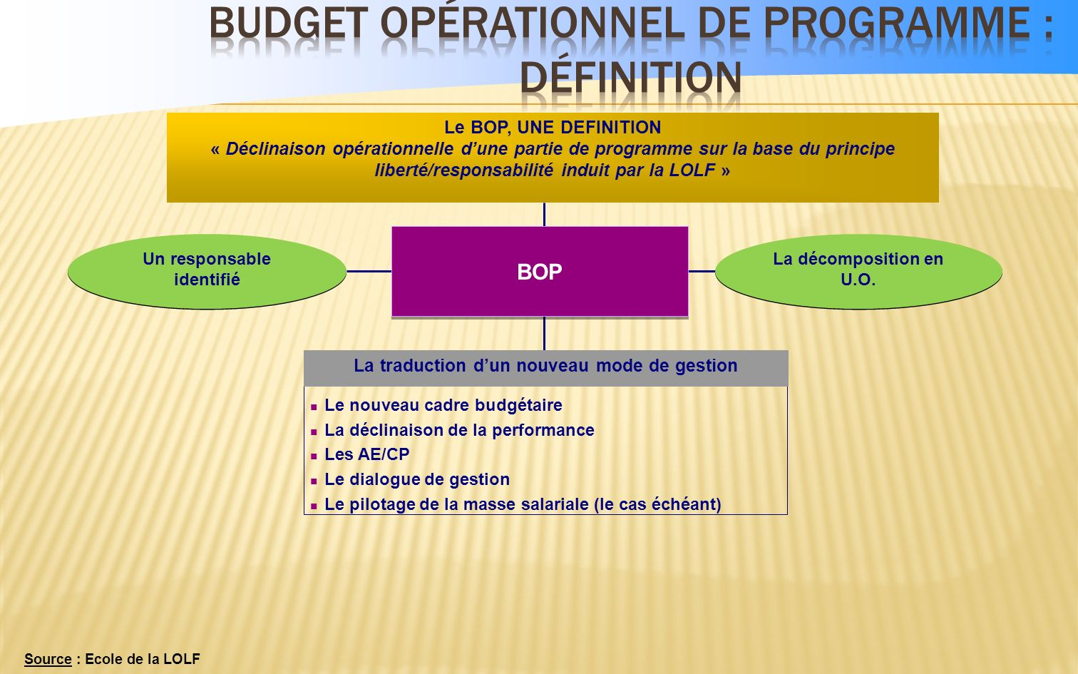 Budget Opérationnel de Programme : définition