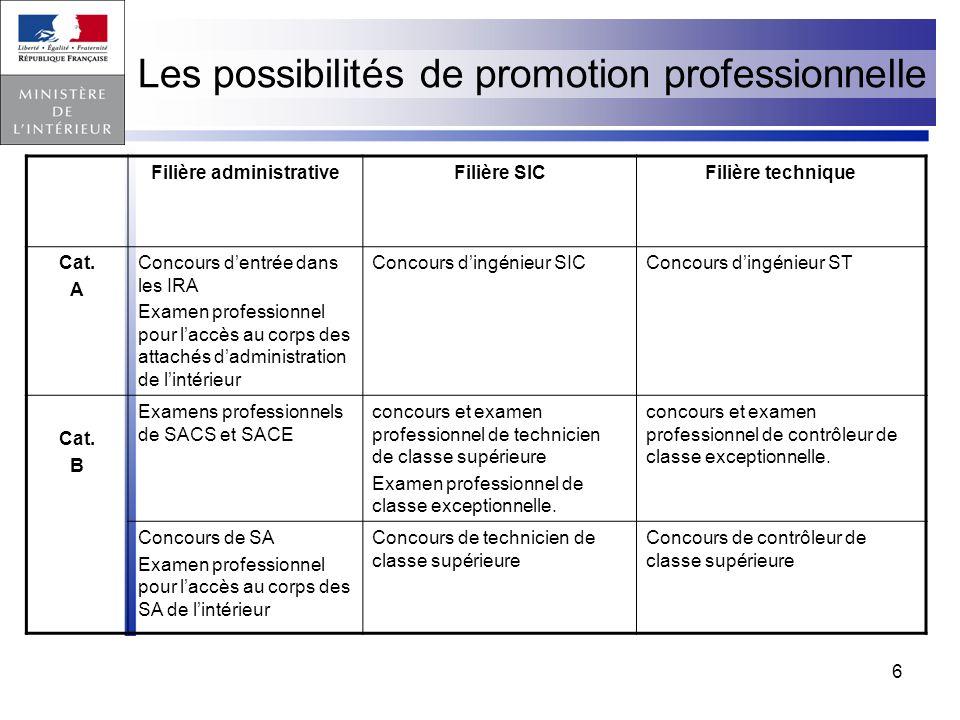 Les possibilités de promotion professionnelle
