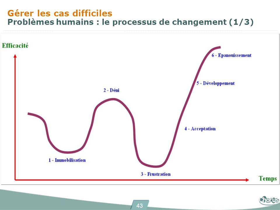 Gérer les cas difficiles Problèmes humains : le processus de changement (1/3)