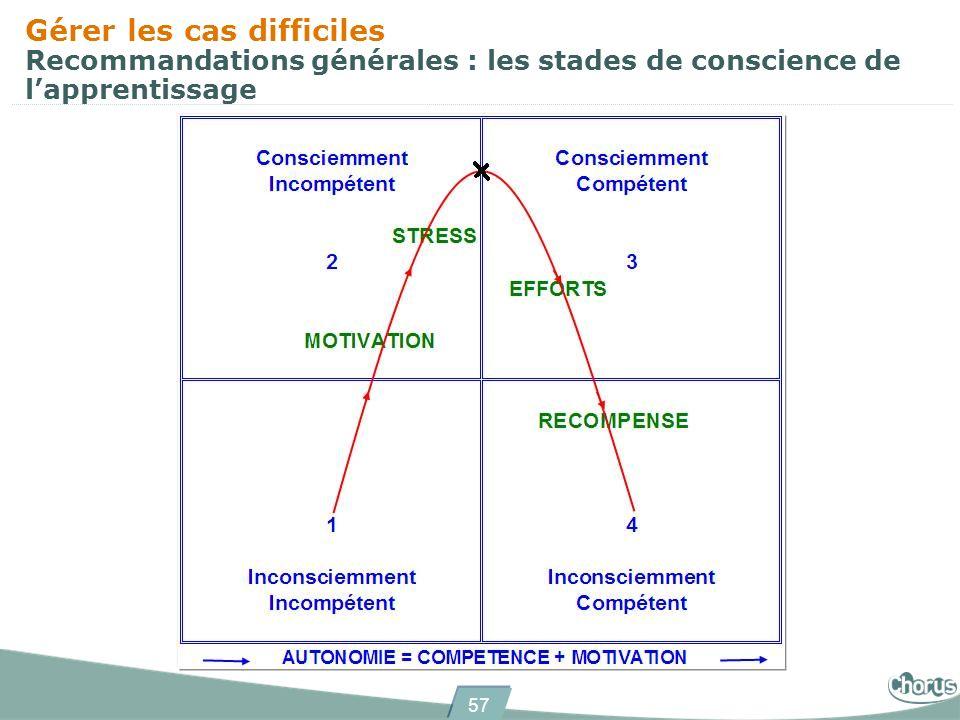 Gérer les cas difficiles Recommandations générales : les stades de conscience de l'apprentissage