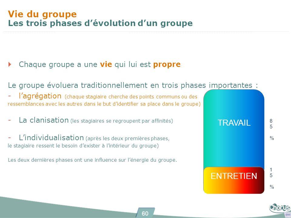 Vie du groupe Les trois phases d'évolution d'un groupe