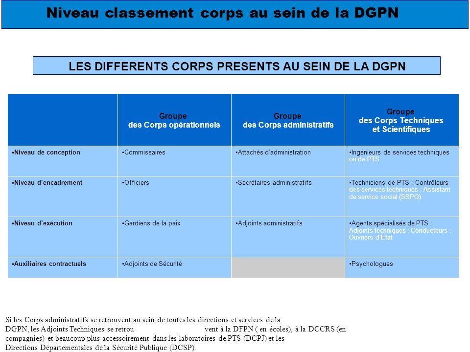 Niveau classement corps au sein de la DGPN